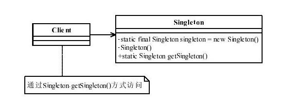 Singleton单例模式